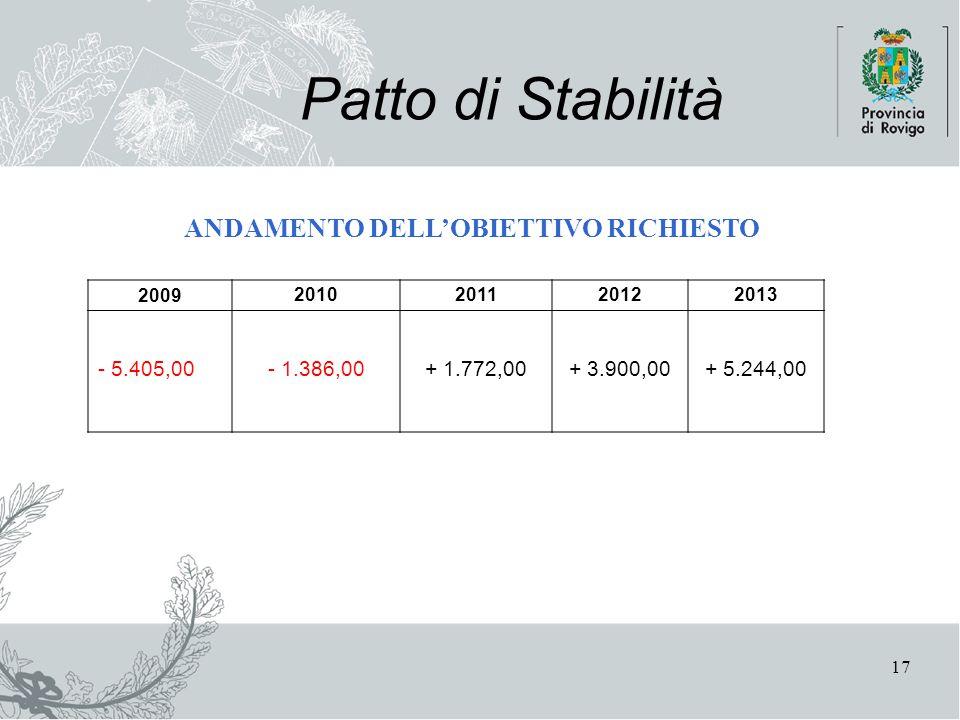 17 Patto di Stabilità ANDAMENTO DELL'OBIETTIVO RICHIESTO 2009 2010201120122013 - 5.405,00 - 1.386,00 + 1.772,00+ 3.900,00+ 5.244,00