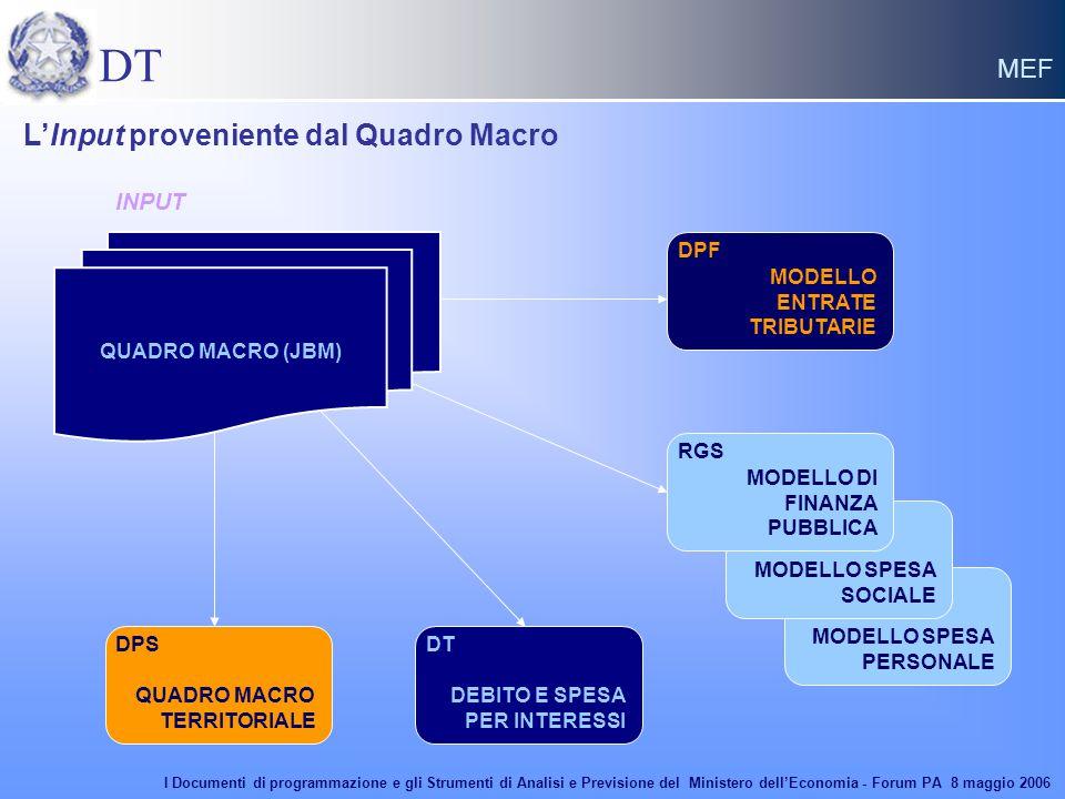 DT MEF MODELLO SPESA PERSONALE MODELLO ENTRATE TRIBUTARIE QUADRO MACRO TERRITORIALE DEBITO E SPESA PER INTERESSI INPUT MODELLO SPESA SOCIALE MODELLO D