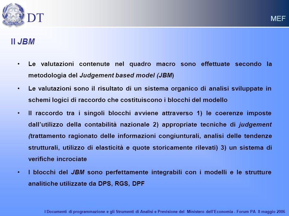 DT MEF Le valutazioni contenute nel quadro macro sono effettuate secondo la metodologia del Judgement based model (JBM) Le valutazioni sono il risultato di un sistema organico di analisi sviluppate in schemi logici di raccordo che costituiscono i blocchi del modello Il raccordo tra i singoli blocchi avviene attraverso 1) le coerenze imposte dall'utilizzo della contabilità nazionale 2) appropriate tecniche di judgement (trattamento ragionato delle informazioni congiunturali, analisi delle tendenze strutturali, utilizzo di elasticità e quote storicamente rilevati) 3) un sistema di verifiche incrociate I blocchi del JBM sono perfettamente integrabili con i modelli e le strutture analitiche utilizzate da DPS, RGS, DPF Il JBM I Documenti di programmazione e gli Strumenti di Analisi e Previsione del Ministero dell'Economia - Forum PA 8 maggio 2006