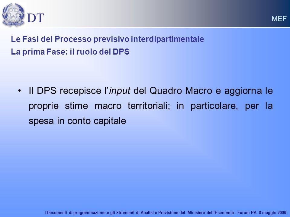 DT MEF Il DPS recepisce l'input del Quadro Macro e aggiorna le proprie stime macro territoriali; in particolare, per la spesa in conto capitale Le Fas
