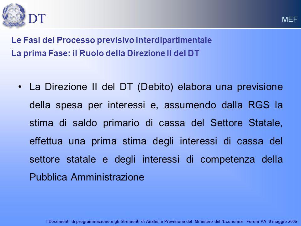 DT MEF La Direzione II del DT (Debito) elabora una previsione della spesa per interessi e, assumendo dalla RGS la stima di saldo primario di cassa del Settore Statale, effettua una prima stima degli interessi di cassa del settore statale e degli interessi di competenza della Pubblica Amministrazione Le Fasi del Processo previsivo interdipartimentale La prima Fase: il Ruolo della Direzione II del DT I Documenti di programmazione e gli Strumenti di Analisi e Previsione del Ministero dell'Economia - Forum PA 8 maggio 2006