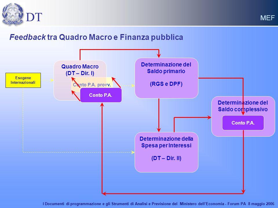 DT MEF Determinazione del Saldo complessivo Conto P.A. Conto P.A. provv. Quadro Macro (DT – Dir. I) Conto P.A. Esogene Internazionali Determinazione d