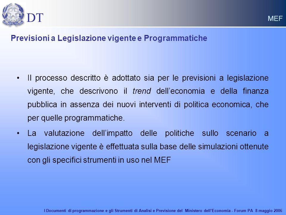 DT MEF Il processo descritto è adottato sia per le previsioni a legislazione vigente, che descrivono il trend dell'economia e della finanza pubblica in assenza dei nuovi interventi di politica economica, che per quelle programmatiche.