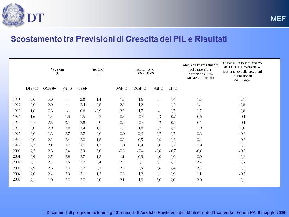 DT MEF Scostamento tra Previsioni di Crescita del PIL e Risultati I Documenti di programmazione e gli Strumenti di Analisi e Previsione del Ministero dell'Economia - Forum PA 8 maggio 2006