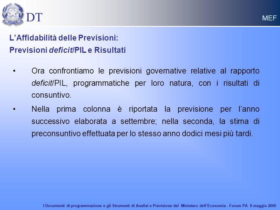 DT MEF L'Affidabilità delle Previsioni: Previsioni deficit/PIL e Risultati Ora confrontiamo le previsioni governative relative al rapporto deficit/PIL, programmatiche per loro natura, con i risultati di consuntivo.