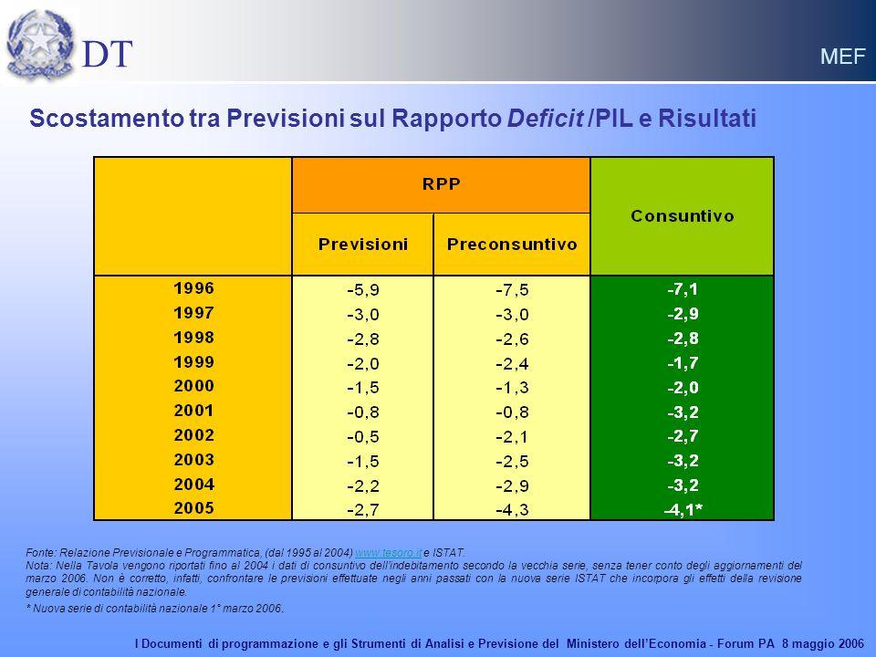 DT MEF Scostamento tra Previsioni sul Rapporto Deficit /PIL e Risultati Fonte: Relazione Previsionale e Programmatica, (dal 1995 al 2004) www.tesoro.i