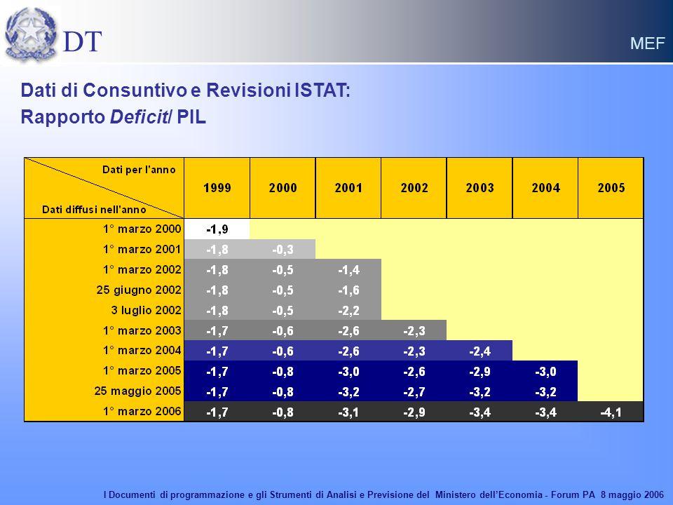 DT MEF Dati di Consuntivo e Revisioni ISTAT: Rapporto Deficit/ PIL I Documenti di programmazione e gli Strumenti di Analisi e Previsione del Ministero