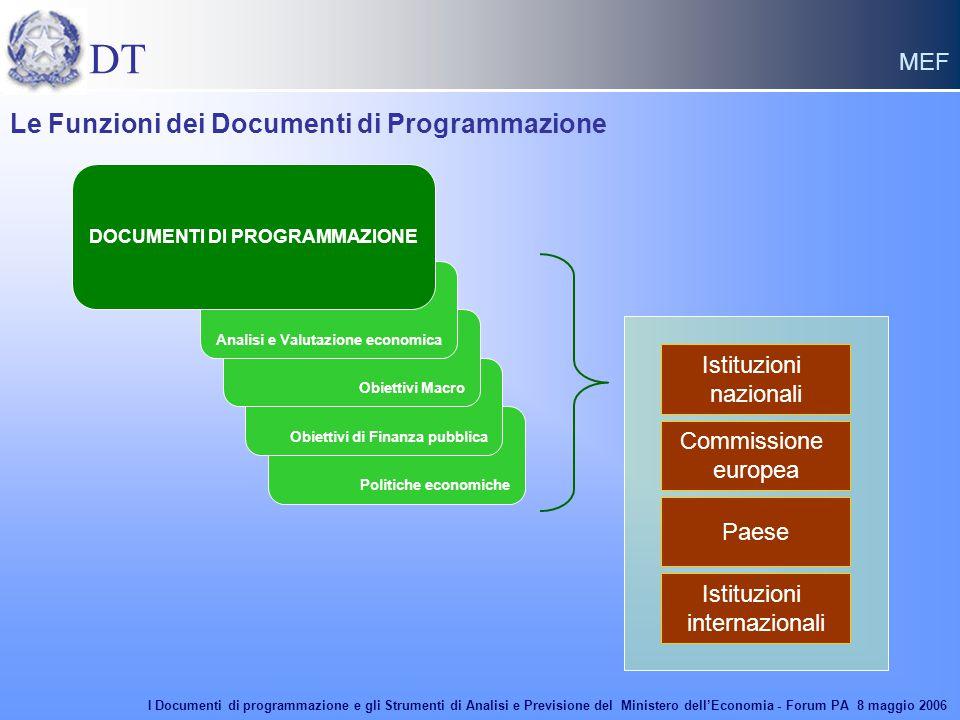 DT MEF Politiche economiche Obiettivi di Finanza pubblica Obiettivi Macro Analisi e Valutazione economica Istituzioni nazionali Istituzioni internazio