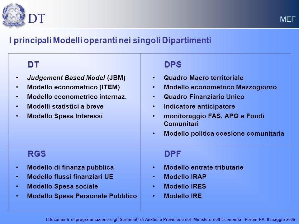 DT MEF I principali Modelli operanti nei singoli Dipartimenti Judgement Based Model (JBM) Modello econometrico (ITEM) Modello econometrico internaz. M