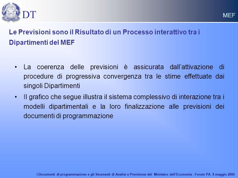 DT MEF Le Previsioni sono il Risultato di un Processo interattivo tra i Dipartimenti del MEF La coerenza delle previsioni è assicurata dall'attivazion