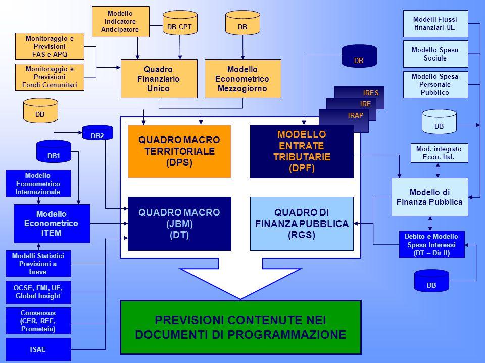 QUADRO DI FINANZA PUBBLICA (RGS) PREVISIONI CONTENUTE NEI DOCUMENTI DI PROGRAMMAZIONE Modello Econometrico Internazionale QUADRO MACRO TERRITORIALE (DPS) Modello Econometrico Mezzogiorno DB Quadro Finanziario Unico Modello Indicatore Anticipatore DB CPT DB Monitoraggio e Previsioni FAS e APQ Monitoraggio e Previsioni Fondi Comunitari Modelli Statistici Previsioni a breve OCSE, FMI, UE, Global Insight Consensus (CER, REF, Prometeia) ISAE DB2 DB1 Modello Spesa Sociale Modello Spesa Personale Pubblico Mod.