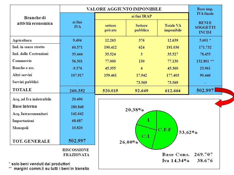 Branche di attività economica VALORE AGGIUNTO IMPONIBILE Base imp.