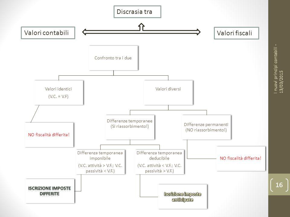 Valori contabili Valori fiscali Discrasia tra Confronto tra i due Valori identici (V.C.