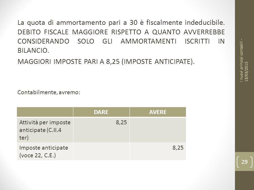 La quota di ammortamento pari a 30 è fiscalmente indeducibile.