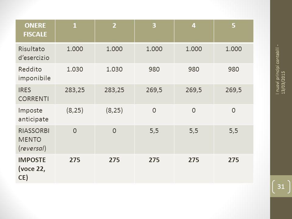 31 ONERE FISCALE 12345 Risultato d'esercizio 1.000 Reddito imponibile 1.030 980 IRES CORRENTI 283,25 269,5 Imposte anticipate (8,25) 000 RIASSORBI MENTO (reversal) 005,5 IMPOSTE (voce 22, CE) 275