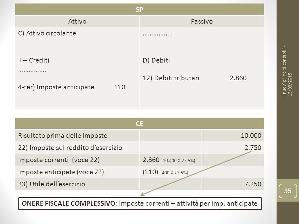 SP AttivoPassivo C) Attivo circolante II – Crediti …………….