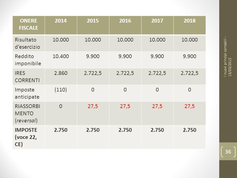 I nuovi principi contabili - 13/03/2015 36 ONERE FISCALE 20142015201620172018 Risultato d'esercizio 10.000 Reddito imponibile 10.4009.900 IRES CORRENTI 2.8602.722,5 Imposte anticipate (110)0000 RIASSORBI MENTO (reversal) 027,5 IMPOSTE (voce 22, CE) 2.750