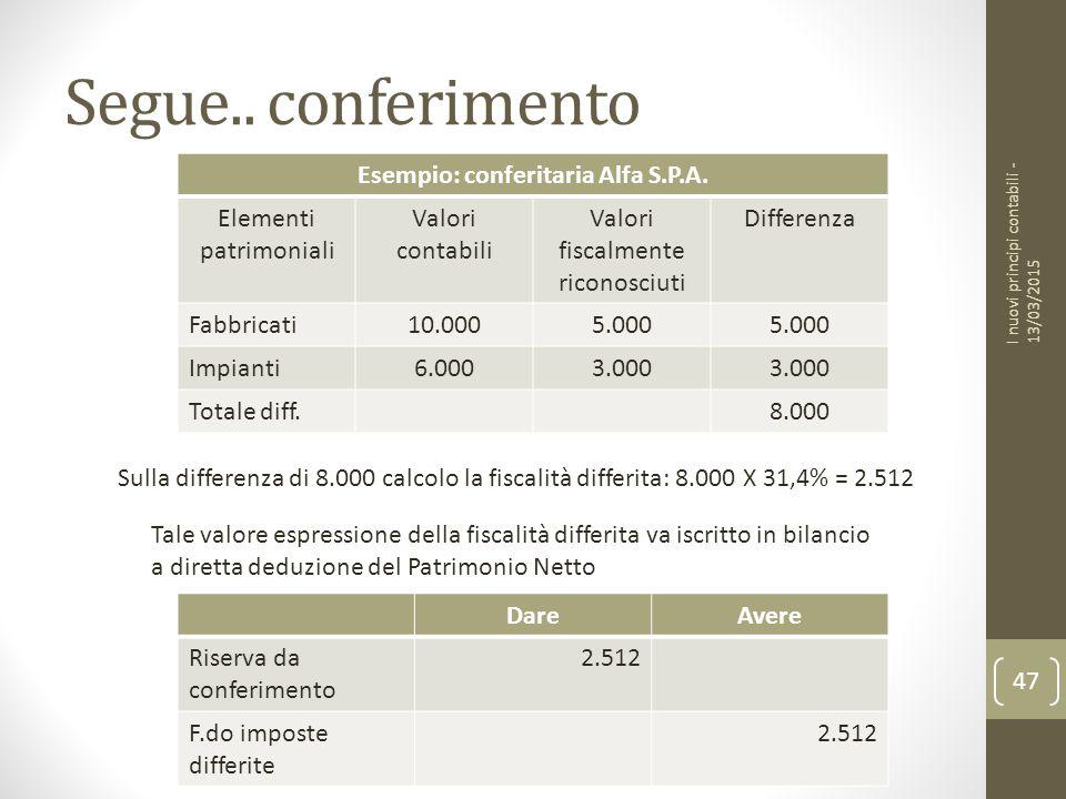 Segue..conferimento I nuovi principi contabili - 13/03/2015 47 Esempio: conferitaria Alfa S.P.A.
