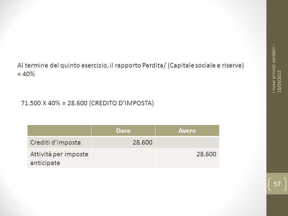 I nuovi principi contabili - 13/03/2015 57 Al termine del quinto esercizio, il rapporto Perdita/ (Capitale sociale e riserve) = 40% 71.500 X 40% = 28.600 (CREDITO D'IMPOSTA) DareAvere Crediti d'imposta28.600 Attività per imposte anticipate 28.600