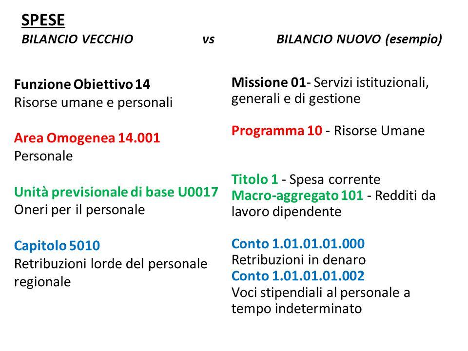 SPESE BILANCIO VECCHIO vs BILANCIO NUOVO (esempio) Funzione Obiettivo 14 Risorse umane e personali Area Omogenea 14.001 Personale Unità previsionale d