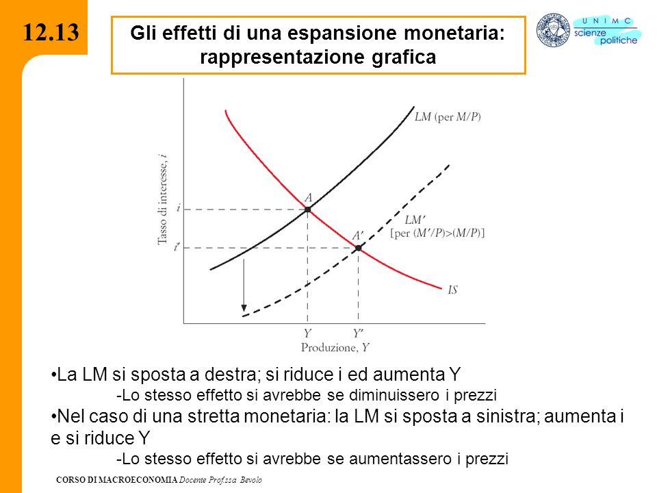 CORSO DI MACROECONOMIA Docente Prof.ssa Bevolo 12.13 Gli effetti di una espansione monetaria: rappresentazione grafica La LM si sposta a destra; si ri