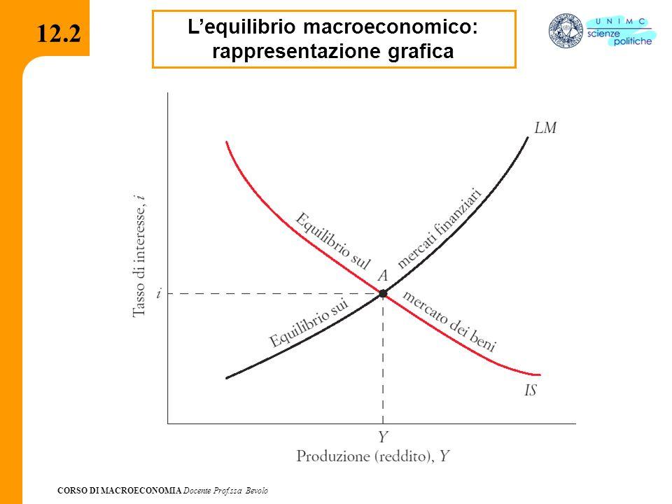 CORSO DI MACROECONOMIA Docente Prof.ssa Bevolo 12.3 Il modello IS-LM: situazioni di squilibrio Situazioni di squilibrio vengono aggiustate da fluttuazioni di Y e di i che tendono a portare il sistema verso il punto A