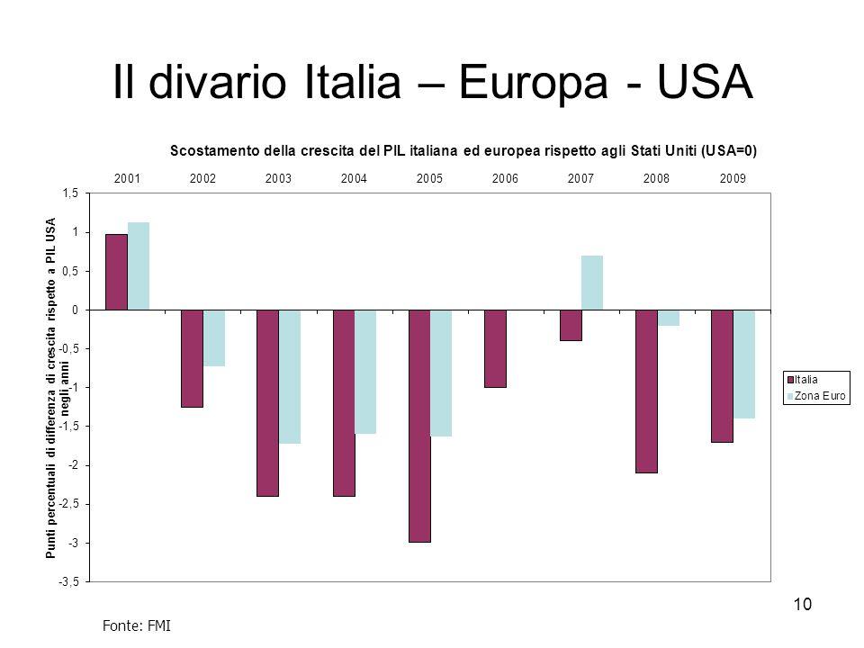 10 Il divario Italia – Europa - USA Fonte: FMI