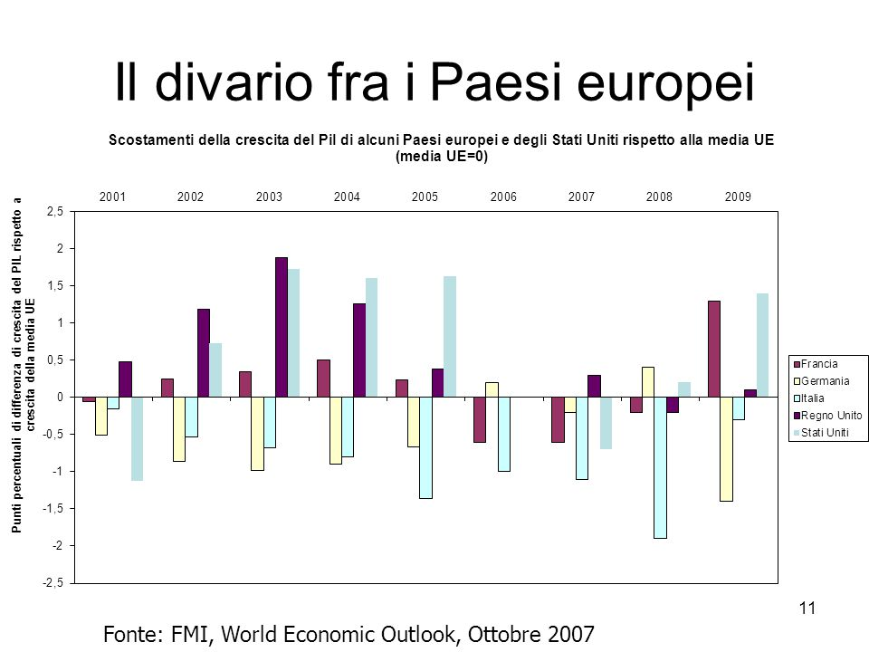 11 Il divario fra i Paesi europei Fonte: FMI, World Economic Outlook, Ottobre 2007