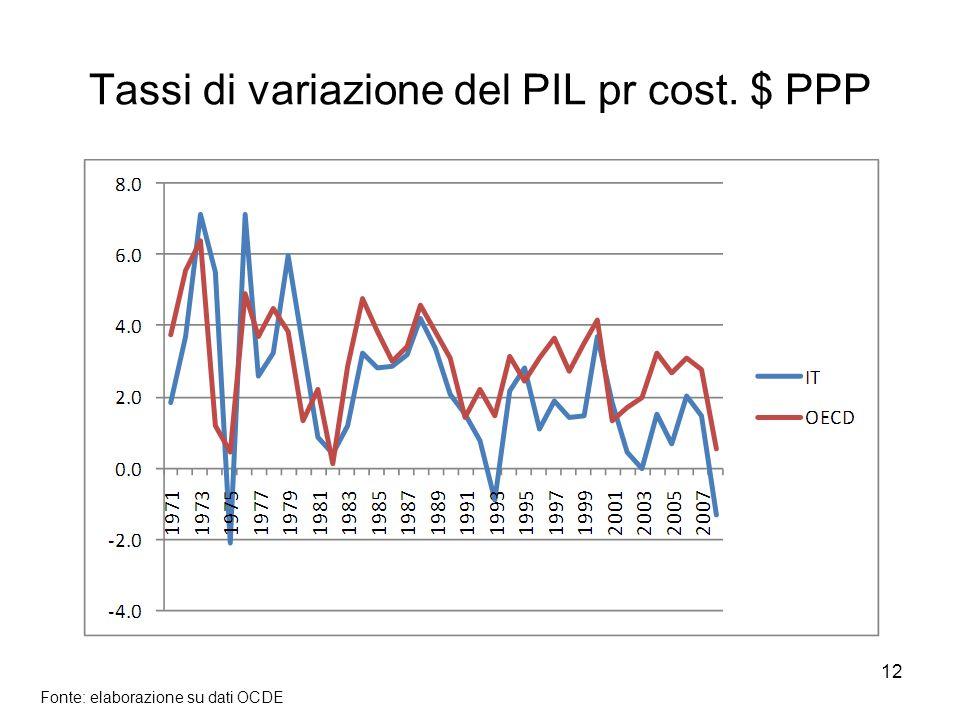 12 Tassi di variazione del PIL pr cost. $ PPP Fonte: elaborazione su dati OCDE