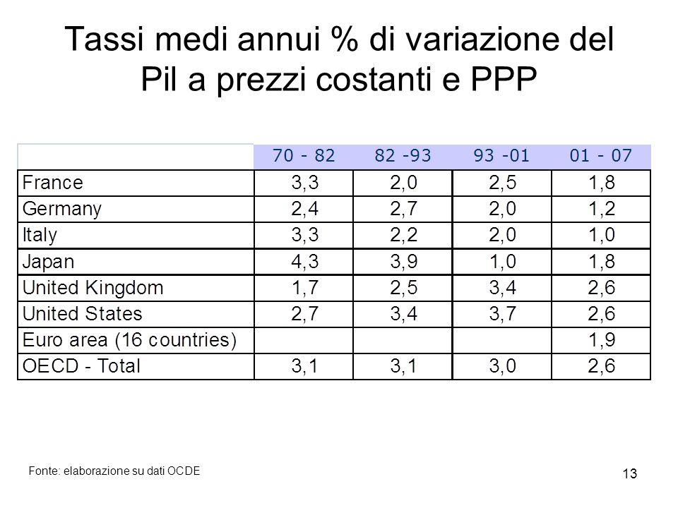 13 Tassi medi annui % di variazione del Pil a prezzi costanti e PPP Fonte: elaborazione su dati OCDE