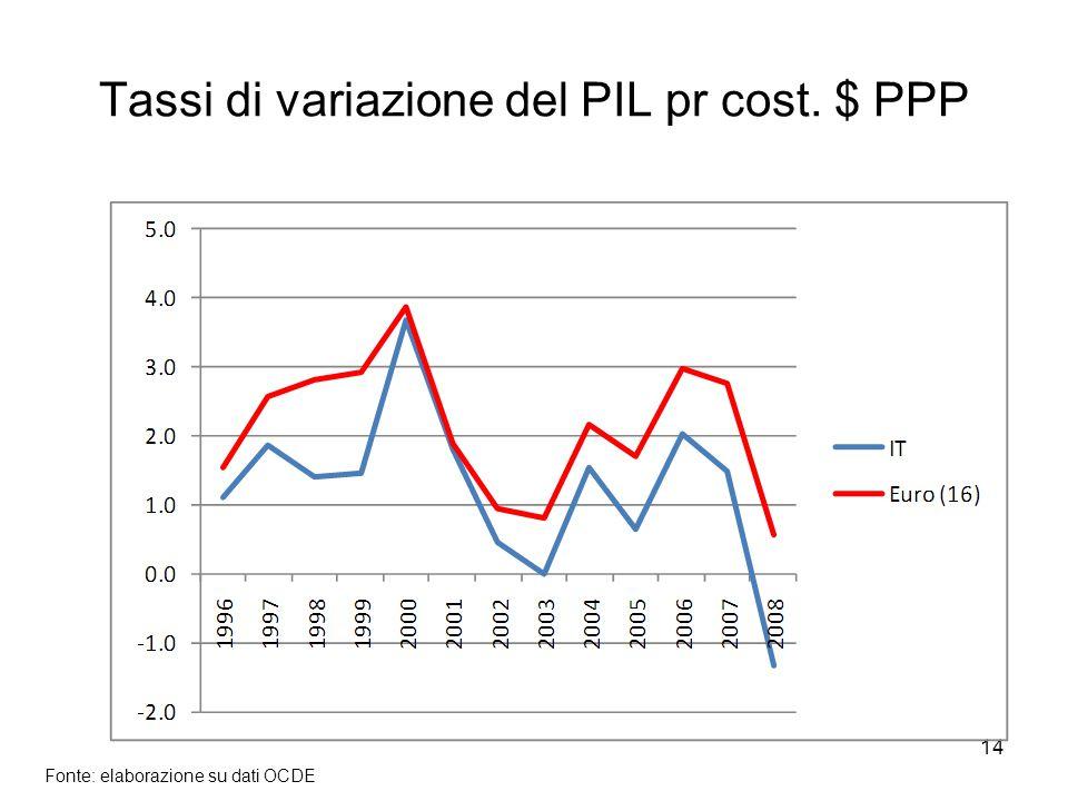 14 Tassi di variazione del PIL pr cost. $ PPP Fonte: elaborazione su dati OCDE