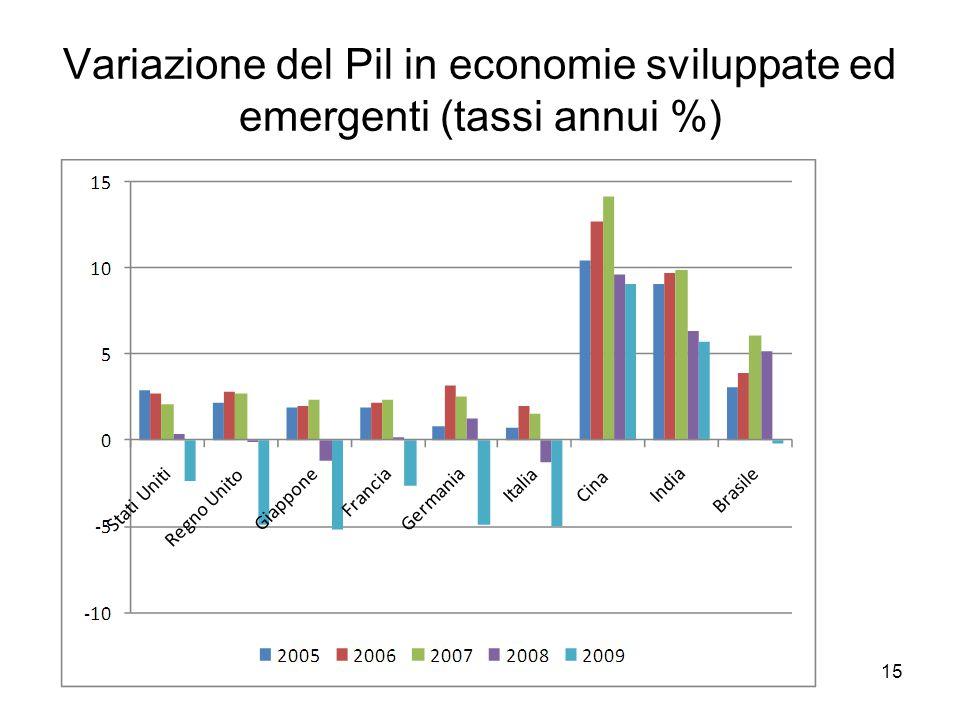 15 Variazione del Pil in economie sviluppate ed emergenti (tassi annui %)