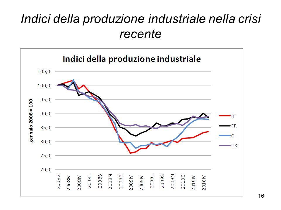 16 Indici della produzione industriale nella crisi recente