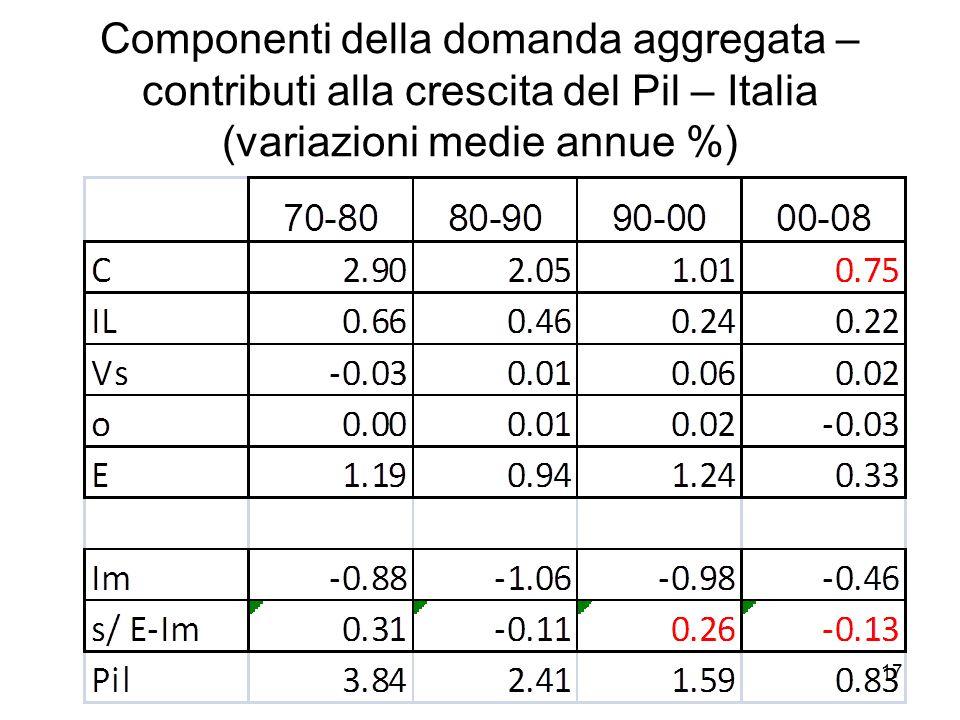 17 Componenti della domanda aggregata – contributi alla crescita del Pil – Italia (variazioni medie annue %)