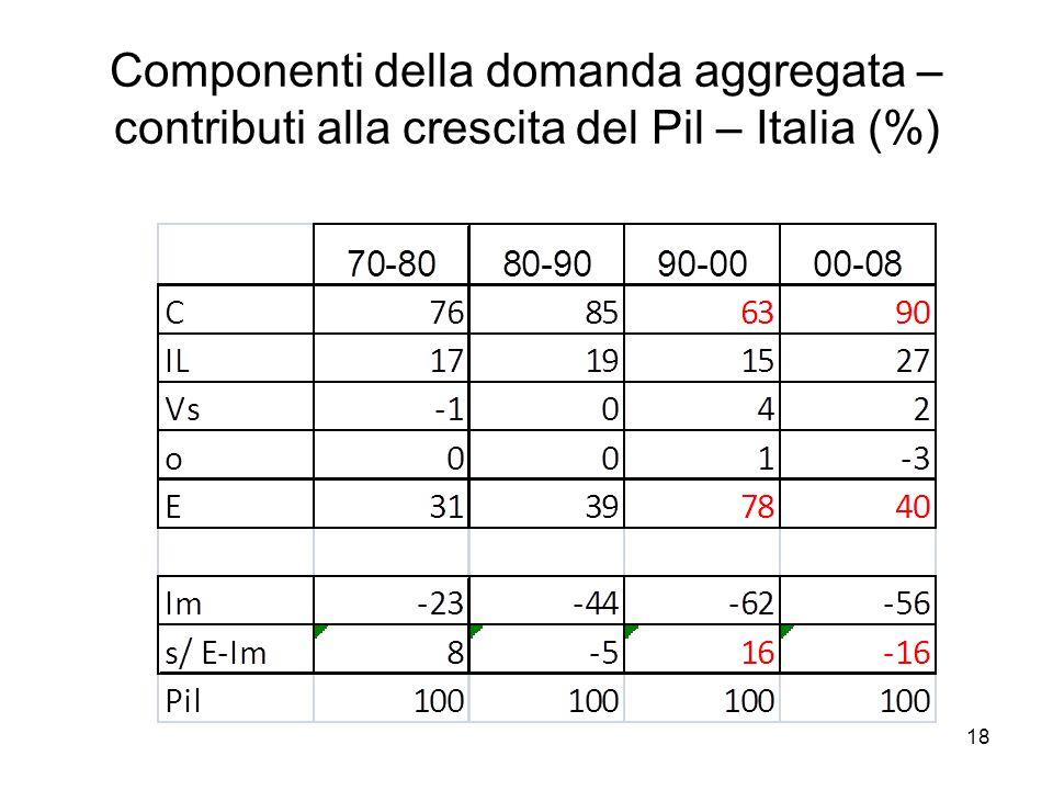 18 Componenti della domanda aggregata – contributi alla crescita del Pil – Italia (%)