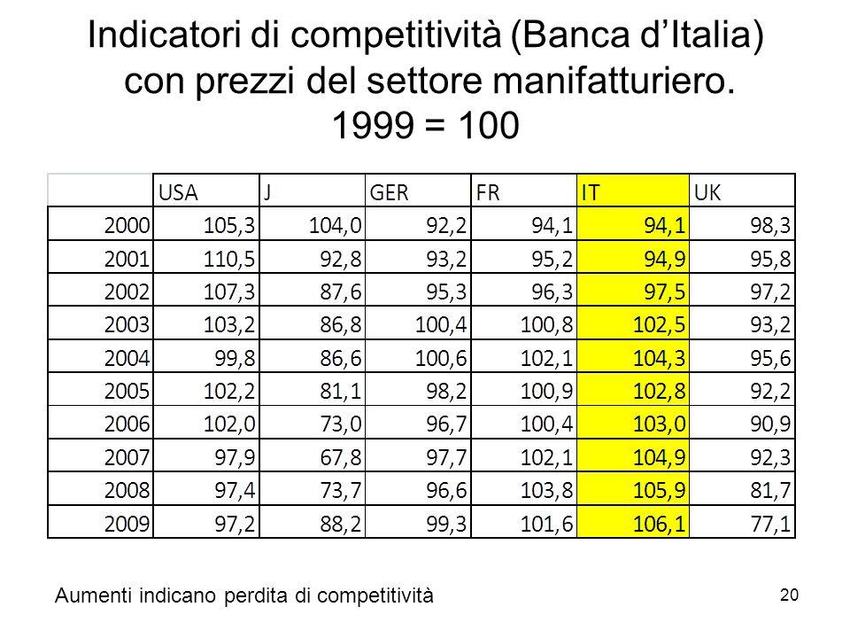 20 Indicatori di competitività (Banca d'Italia) con prezzi del settore manifatturiero.
