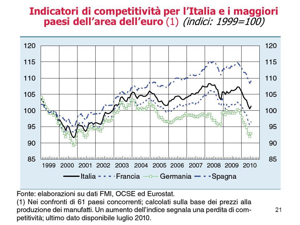 21 Indicatori di competitività per l'Italia e i maggiori paesi dell'area dell'euro (1) (indici: 1999=100)