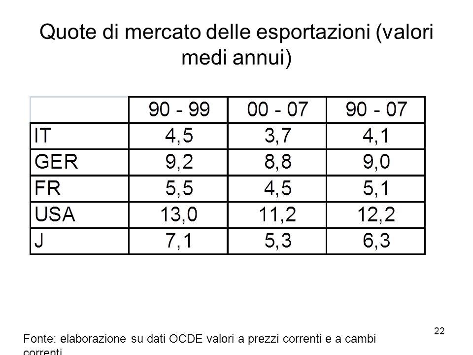 22 Quote di mercato delle esportazioni (valori medi annui) Fonte: elaborazione su dati OCDE valori a prezzi correnti e a cambi correnti
