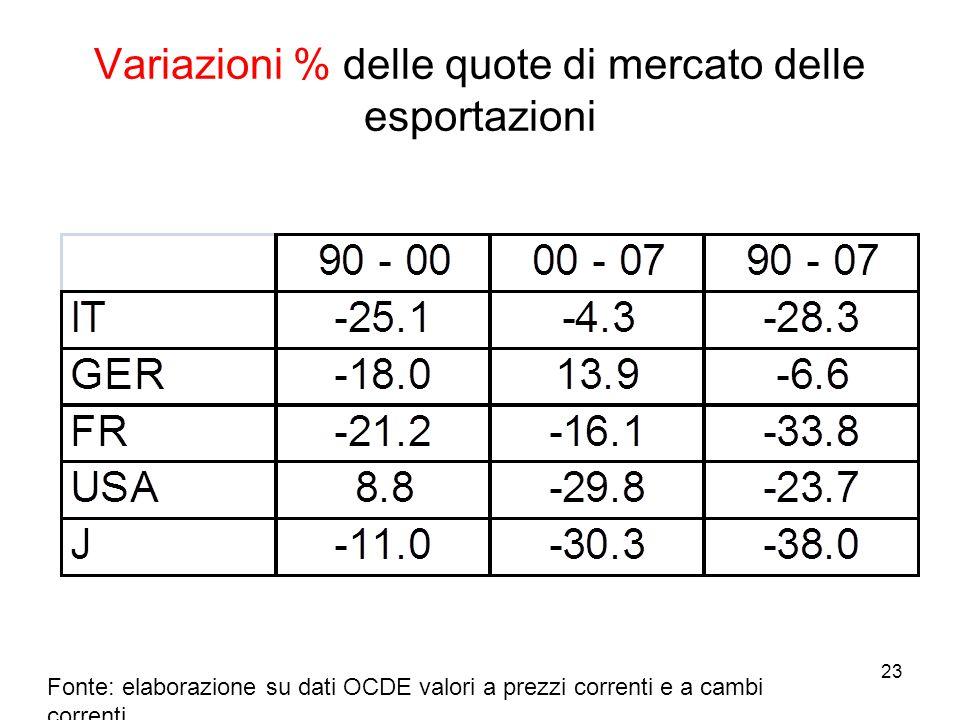 23 Variazioni % delle quote di mercato delle esportazioni Fonte: elaborazione su dati OCDE valori a prezzi correnti e a cambi correnti