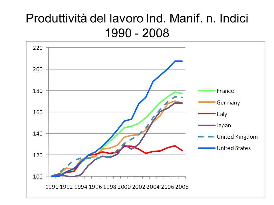 30 Produttività del lavoro Ind. Manif. n. Indici 1990 - 2008