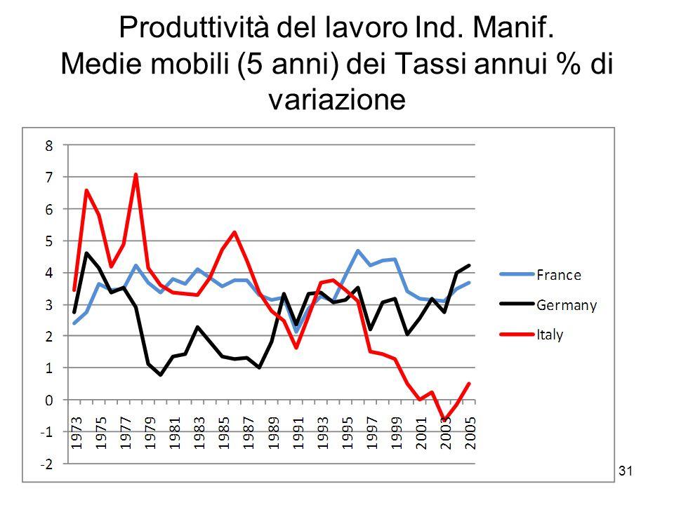 31 Produttività del lavoro Ind. Manif. Medie mobili (5 anni) dei Tassi annui % di variazione