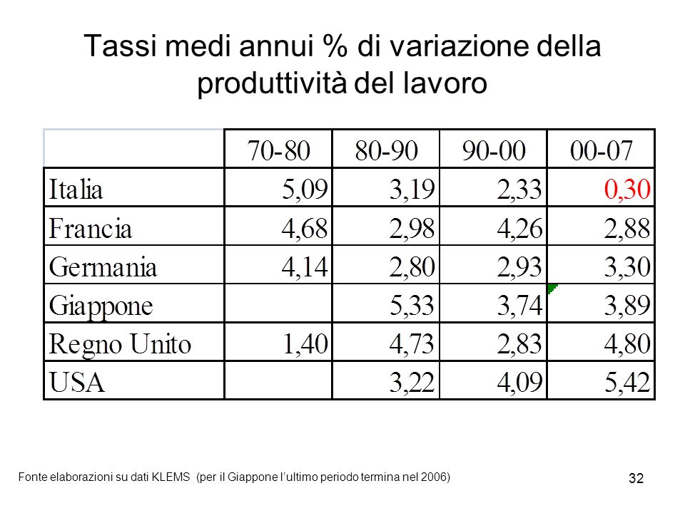 32 Tassi medi annui % di variazione della produttività del lavoro Fonte elaborazioni su dati KLEMS (per il Giappone l'ultimo periodo termina nel 2006)