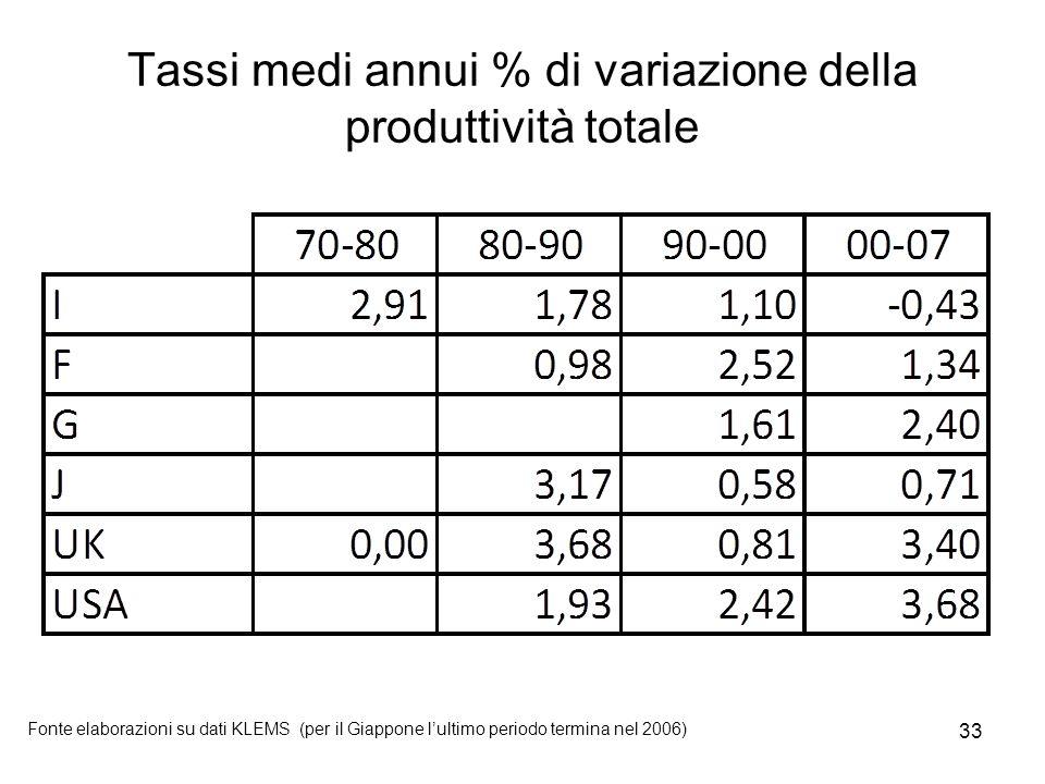 33 Tassi medi annui % di variazione della produttività totale Fonte elaborazioni su dati KLEMS (per il Giappone l'ultimo periodo termina nel 2006)