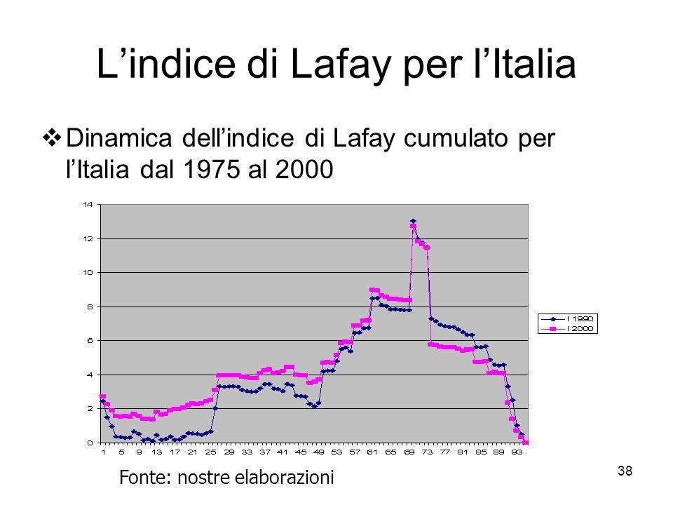 38 L'indice di Lafay per l'Italia  Dinamica dell'indice di Lafay cumulato per l'Italia dal 1975 al 2000 Fonte: nostre elaborazioni