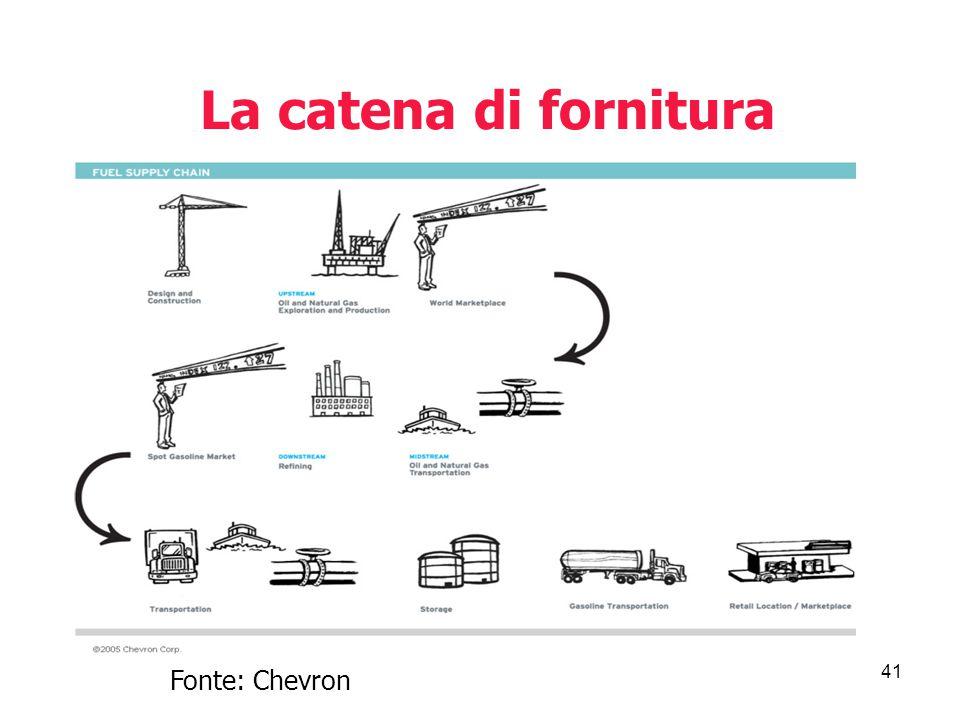 41 La catena di fornitura Fonte: Chevron