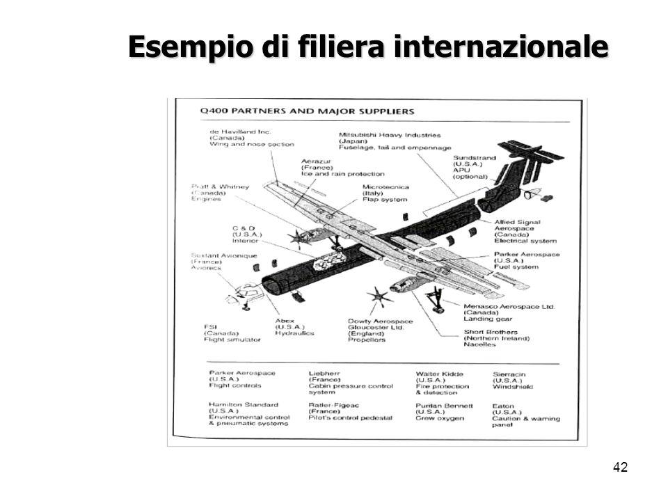 42 Esempio di filiera internazionale