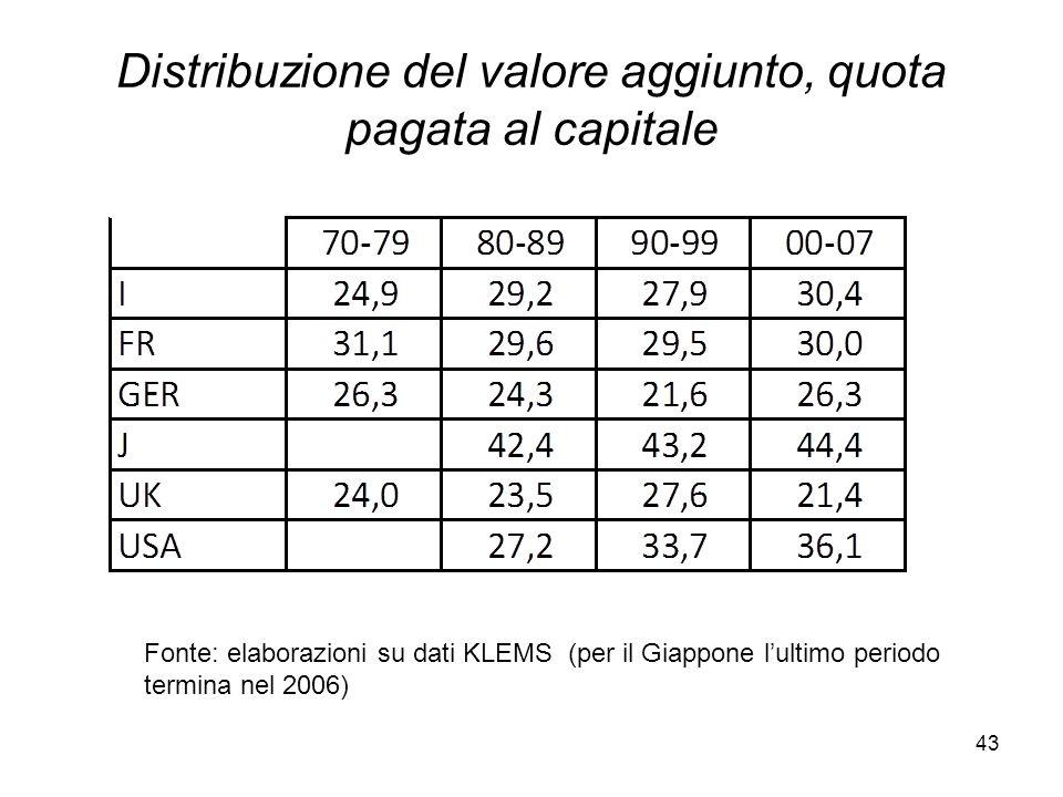 43 Distribuzione del valore aggiunto, quota pagata al capitale Fonte: elaborazioni su dati KLEMS (per il Giappone l'ultimo periodo termina nel 2006)