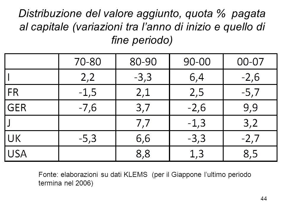 44 Distribuzione del valore aggiunto, quota % pagata al capitale (variazioni tra l'anno di inizio e quello di fine periodo) Fonte: elaborazioni su dati KLEMS (per il Giappone l'ultimo periodo termina nel 2006)