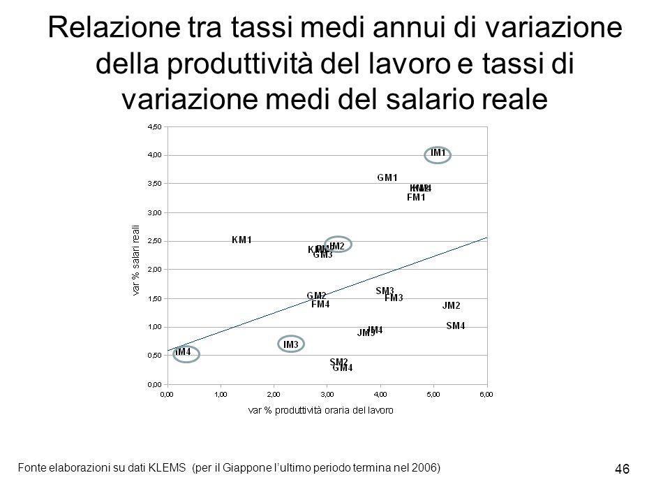 46 Relazione tra tassi medi annui di variazione della produttività del lavoro e tassi di variazione medi del salario reale Fonte elaborazioni su dati KLEMS (per il Giappone l'ultimo periodo termina nel 2006)
