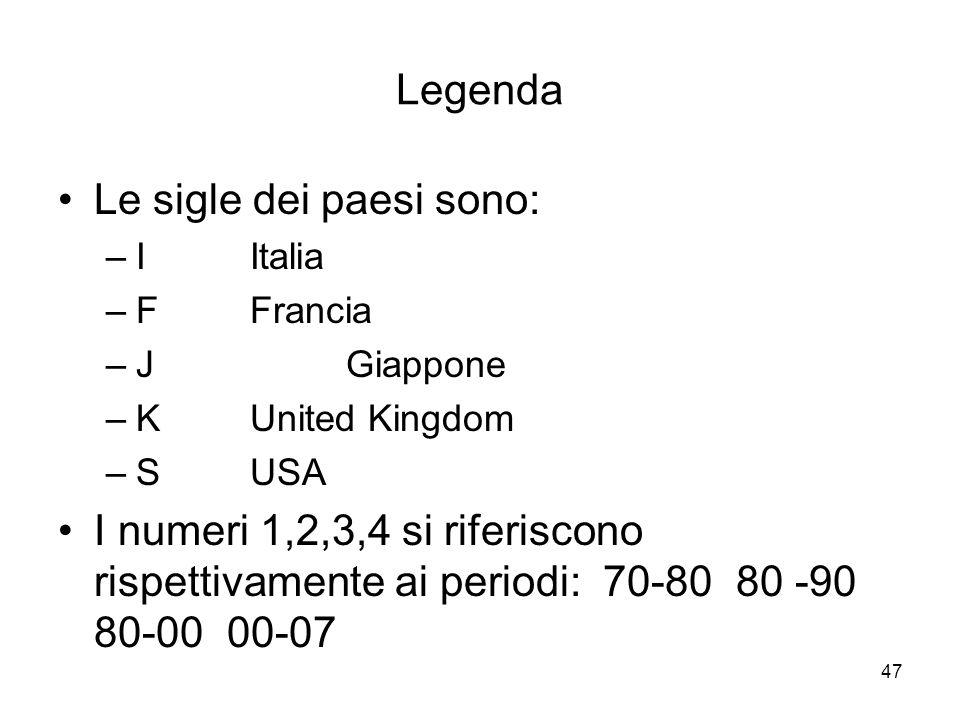 47 Legenda Le sigle dei paesi sono: –I Italia –F Francia –JGiappone –KUnited Kingdom –SUSA I numeri 1,2,3,4 si riferiscono rispettivamente ai periodi: 70-80 80 -90 80-00 00-07